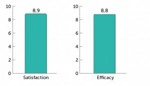 DiaClin_FootFoam-Satisfaction_Efficacy_Stats