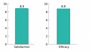DiaClin_FootFoam-Satisfaction_Efficacy_Stats